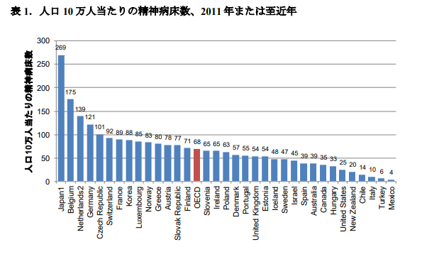 精神病床数国際比較グラフ