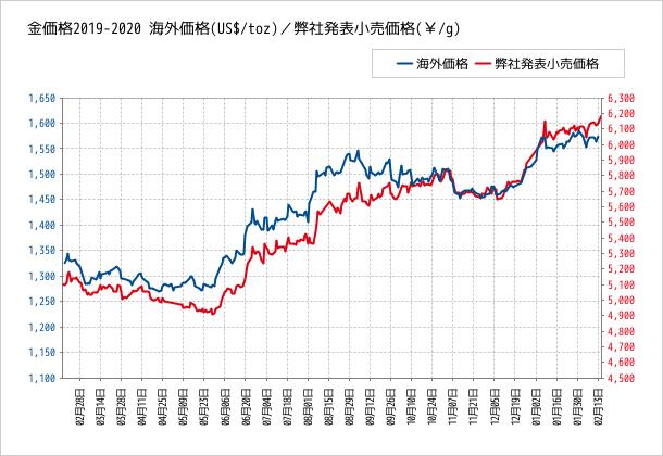 f:id:bifum:20200216200653p:plain