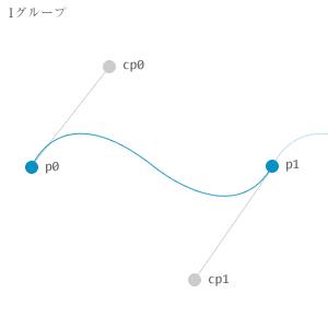 複数の三次ベジェ曲線で波の実現