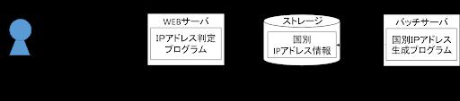 f:id:biglobe-editor1:20200611160151p:plain:w700