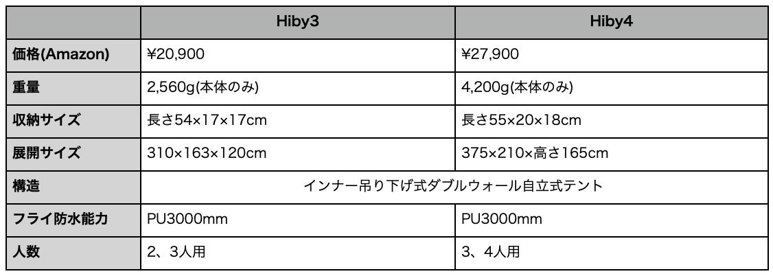 f:id:bikecamper:20200816072132p:plain