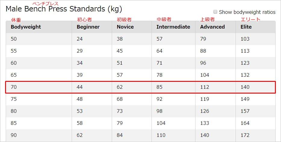 ベンチプレスの重量基準