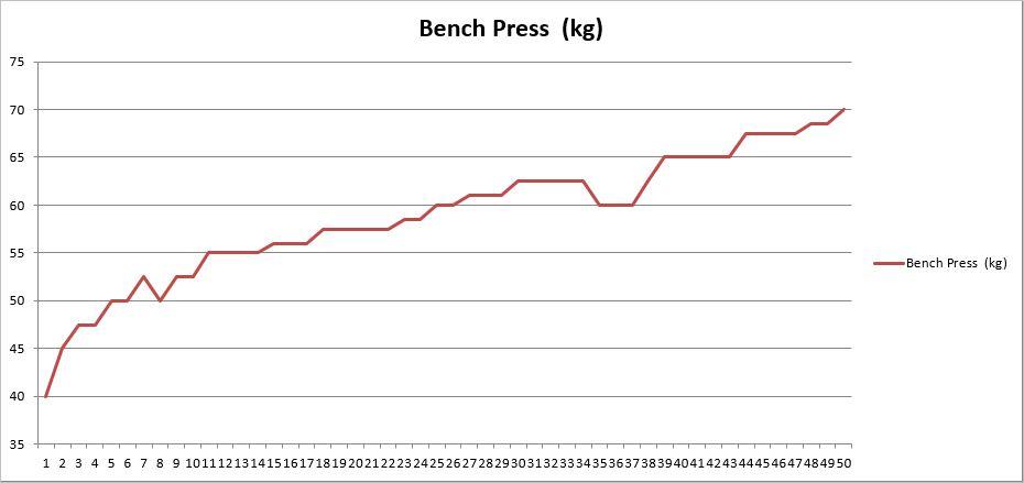ベンチプレスのトレーニング記録の折れ線グラフ