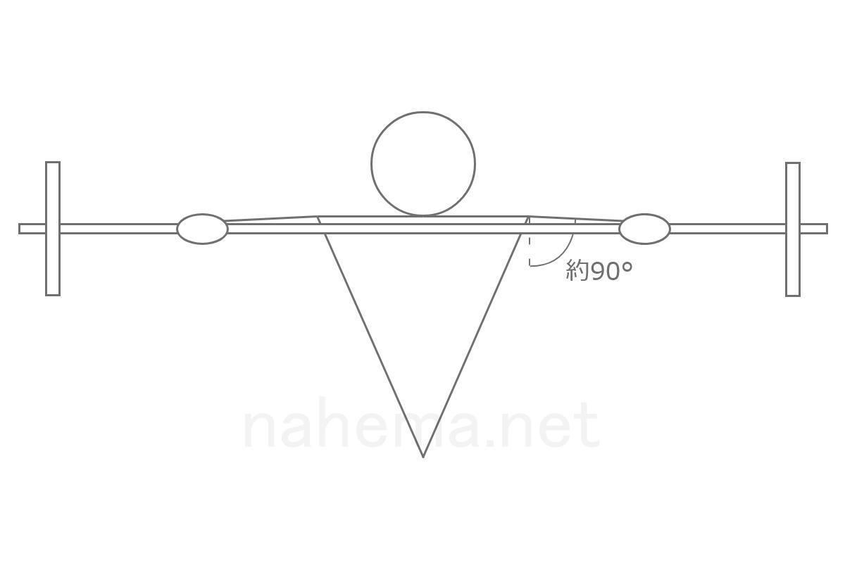 グリップ幅が広すぎてボトムポジションにおいて肩の外転角度が90°近くなっている
