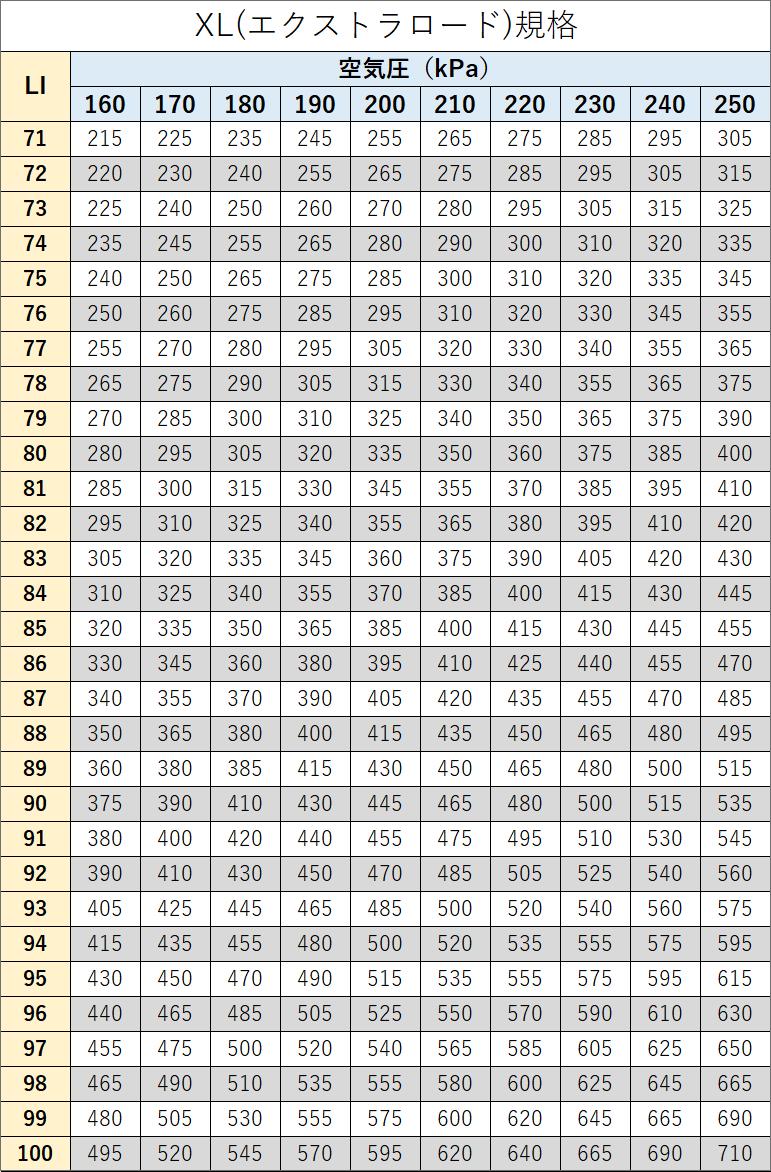 ETRTO(XL)規格表