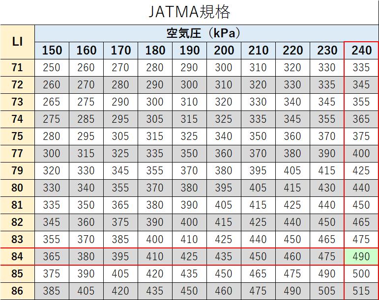 JATMA規格表から負荷能力を割り出す