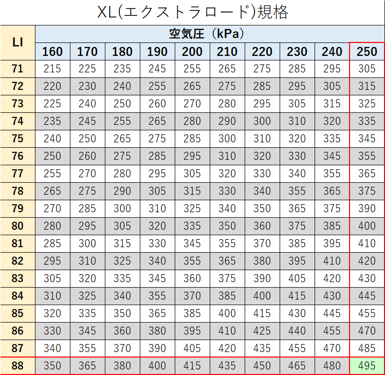 XL規格表から最適な空気圧を割り出す