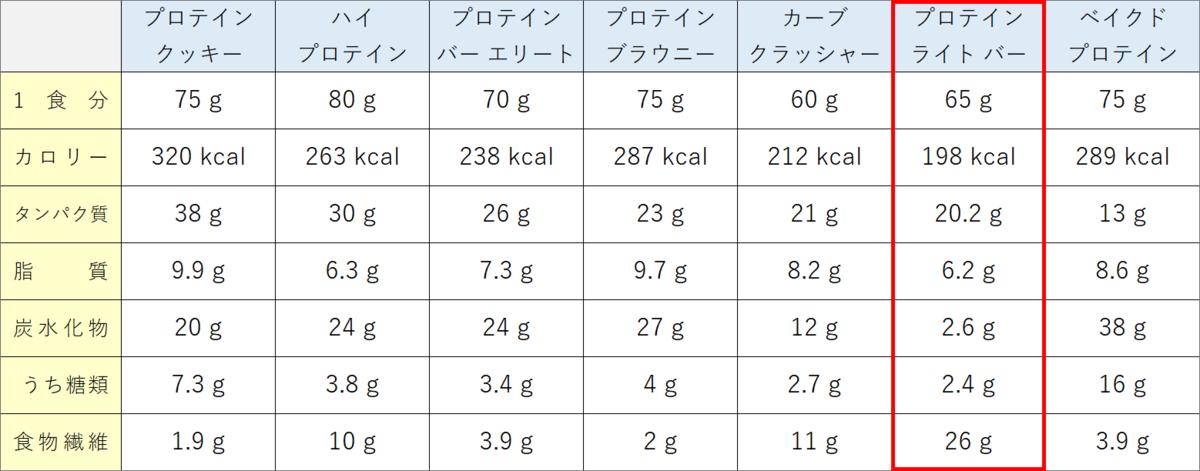 プロテインバーの栄養成分比較表