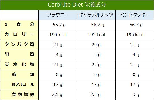 CarbRite Diet 栄養成分