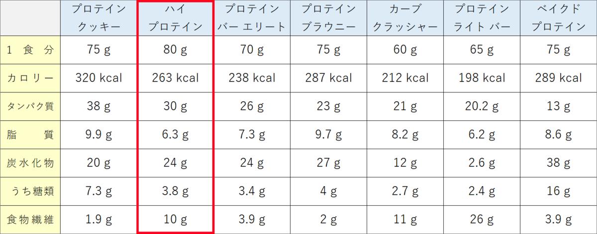 マイプロテイン プロテインバー 栄養成分比較