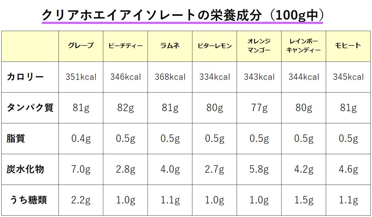 クリアホエイアイソレート7種の栄養成分表(100g中)