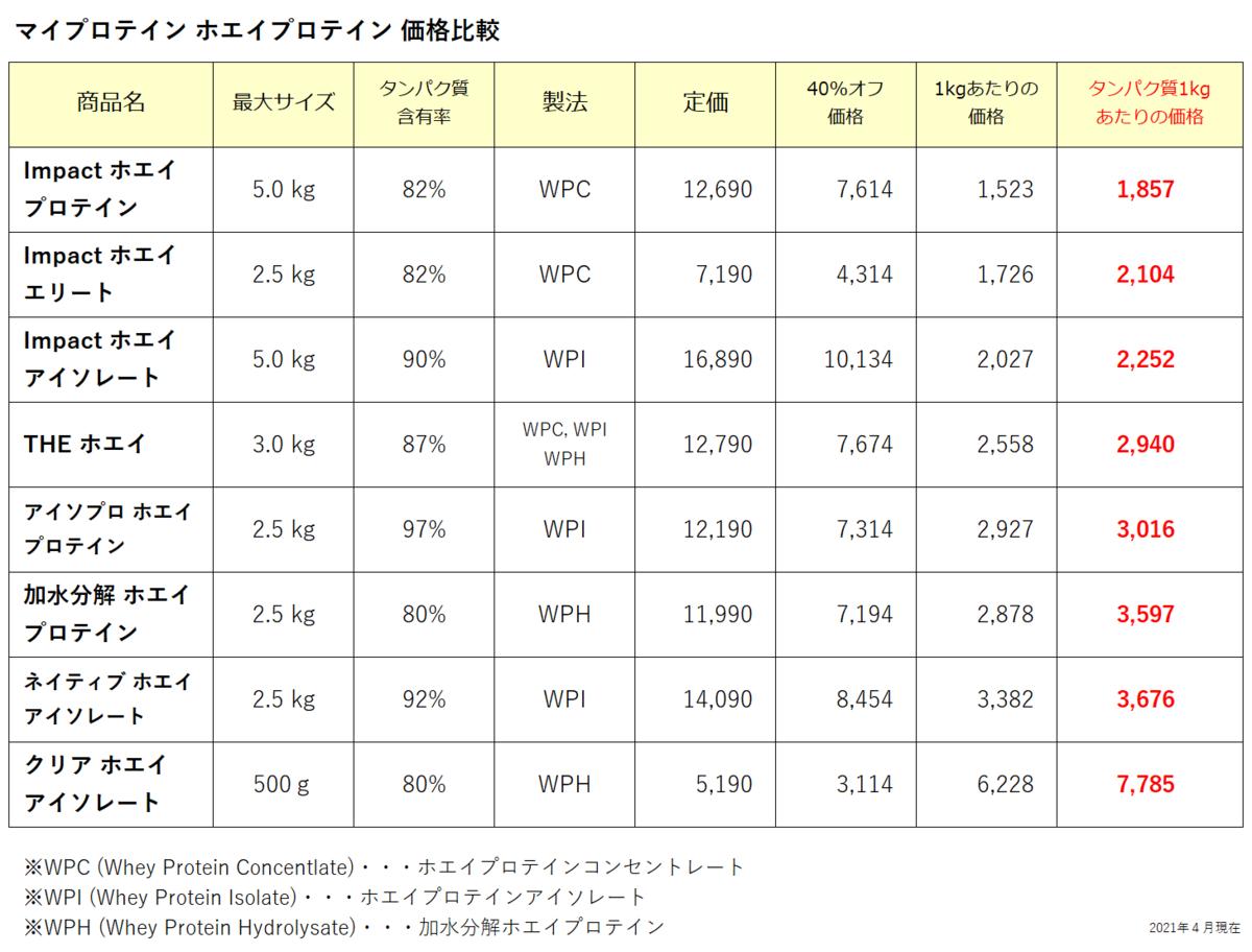 マイプロテイン ホエイプロテインの価格比較