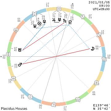 f:id:billionaireastrology:20210223115956p:plain