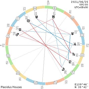 f:id:billionaireastrology:20210620125313p:plain