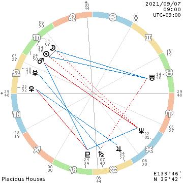f:id:billionaireastrology:20210905152536p:plain