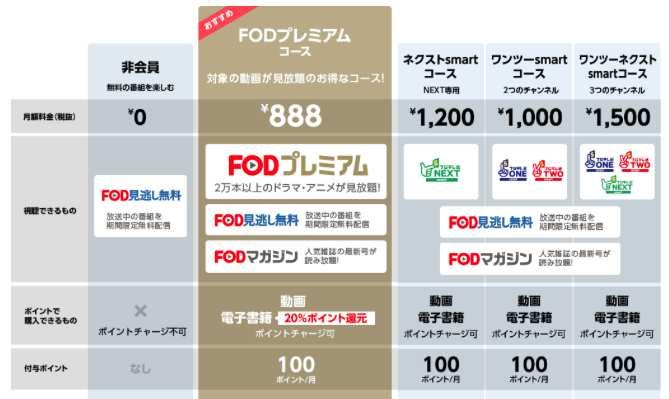 FOD各種コース