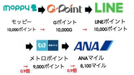 モッピーのLINEルート(新ソラチカルート)2