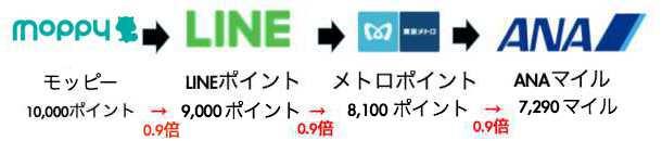モッピーのLINEルート(新ソラチカルート)1