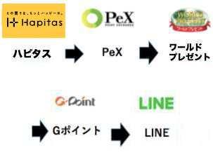 ハピタス(Hapitas)からLINEポイントへの交換・移行経路