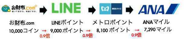 お財布.comのLINEルート(新ソラチカルート)