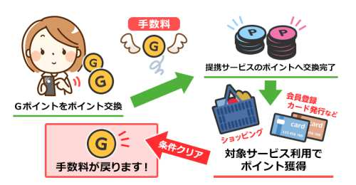 Gポイントの交換手数料を無料にする方法
