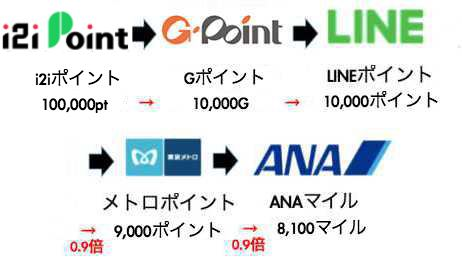 i2iポイントのLINEルート(新ソラチカルート)