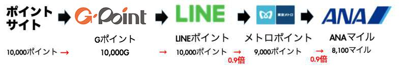 LINEルート2