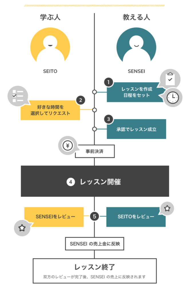 f:id:biwako_no_otyazuke:20180429111242p:plain:w400