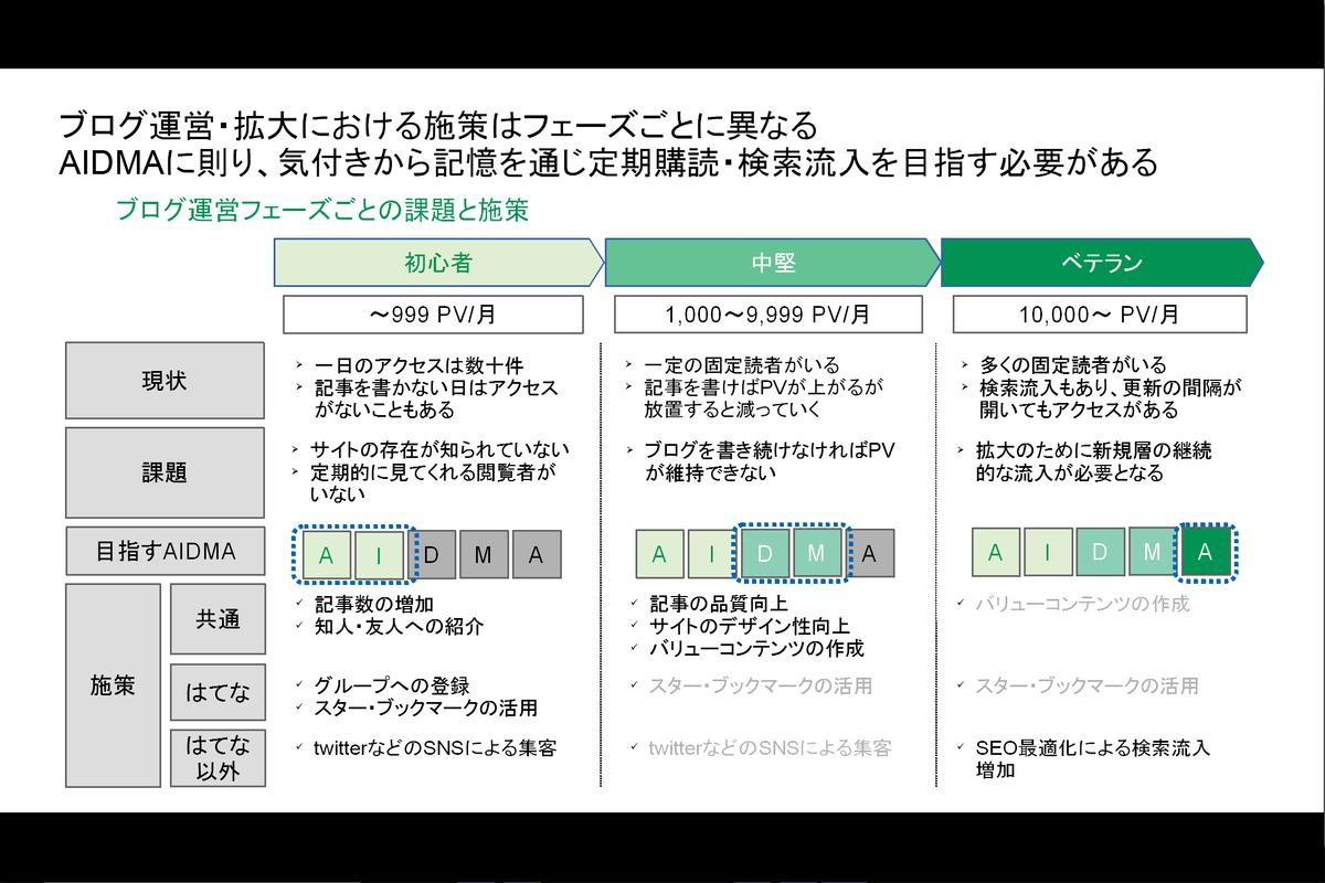 【はじめてのAIDMA分析】ITコンサルタントの考えるブログ運営