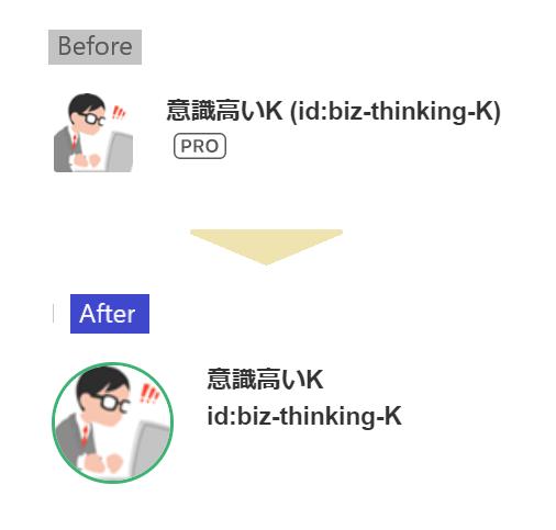 【コピペCSS】はてなブログのプロフィールアイコンをアレンジする方法