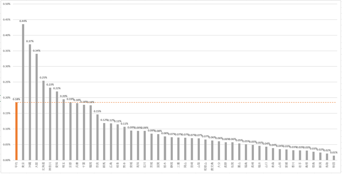 【2020年累計】実は危険な都道府県別コロナウイルス感染者数割合ランキング