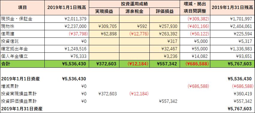 2019年1月の資産運用実績