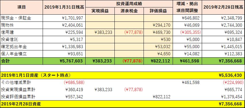 2019年2月の資産運用実績