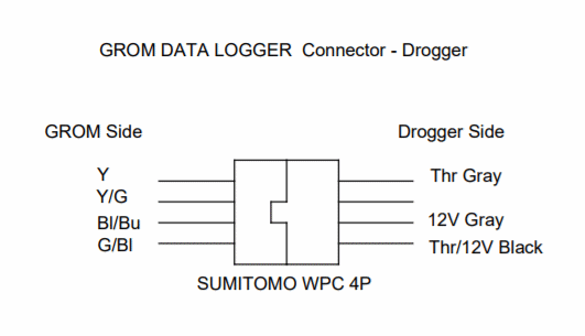 How to attach Drogger (data logger) to GROM