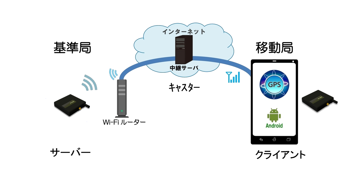 内蔵WiFi + Ntrip サーバー