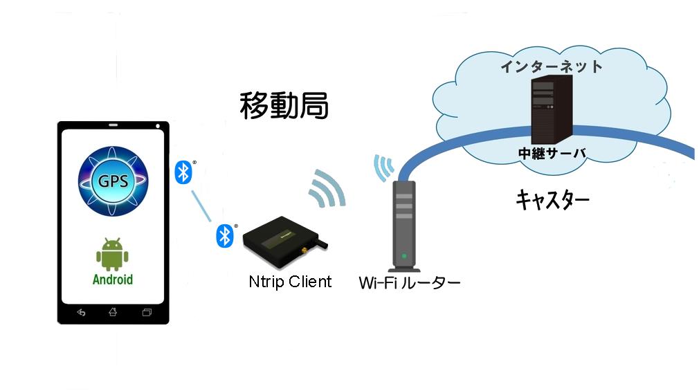 内蔵WiFi + Ntrip クライアント