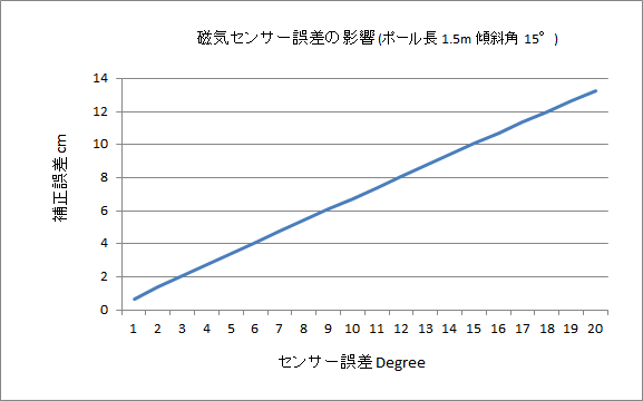 f:id:bizstation:20210308094730p:plain:w600