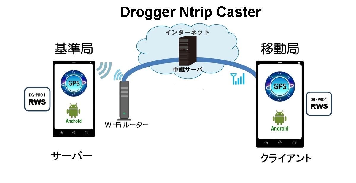 Drogger Ntrip Caster