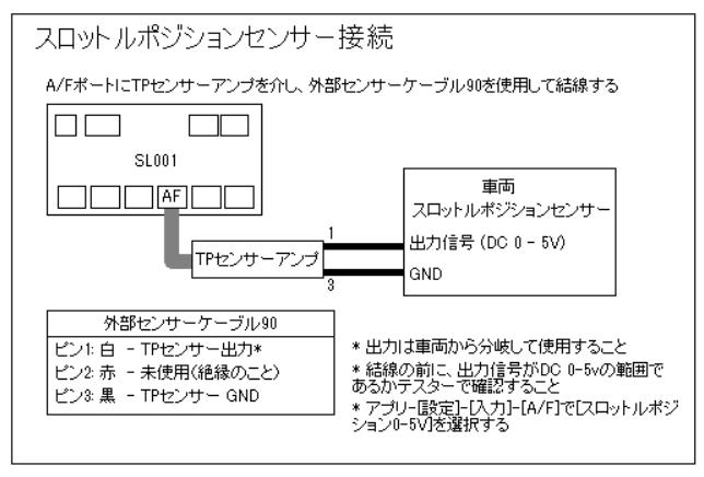 Drogger データロガーをインジェクション車への取り付ける方法です。