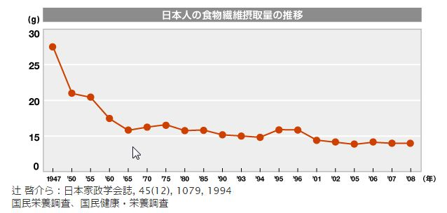 日本人の食物繊維摂取量推移を示すグラフ