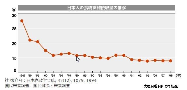 日本人の食物繊維摂取量の推移を示すグラフ