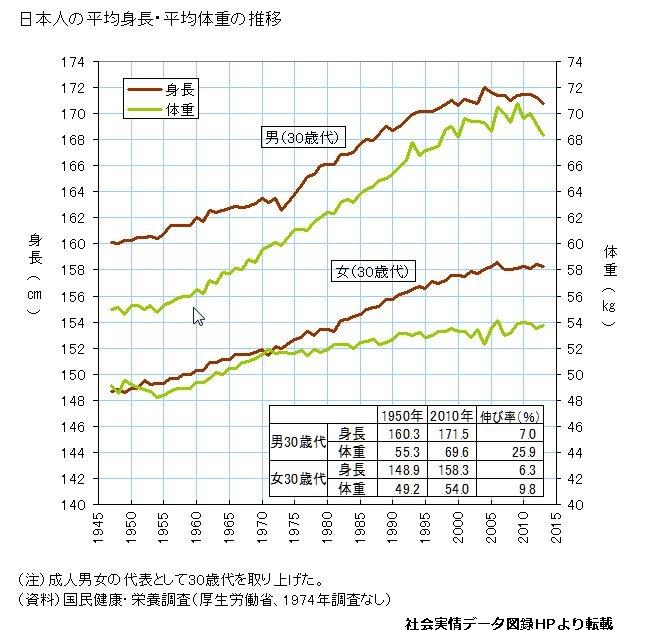 日本人の平均身長・平均体重の推移を示すグラフ