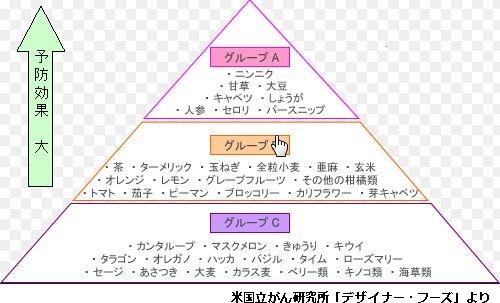 デザイナーフーズ・ピラミッド図
