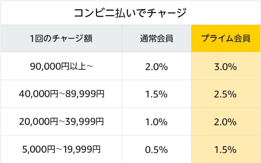 (2019年プライムデー)Amazonギフト券 コンビニ購入時のポイント還元