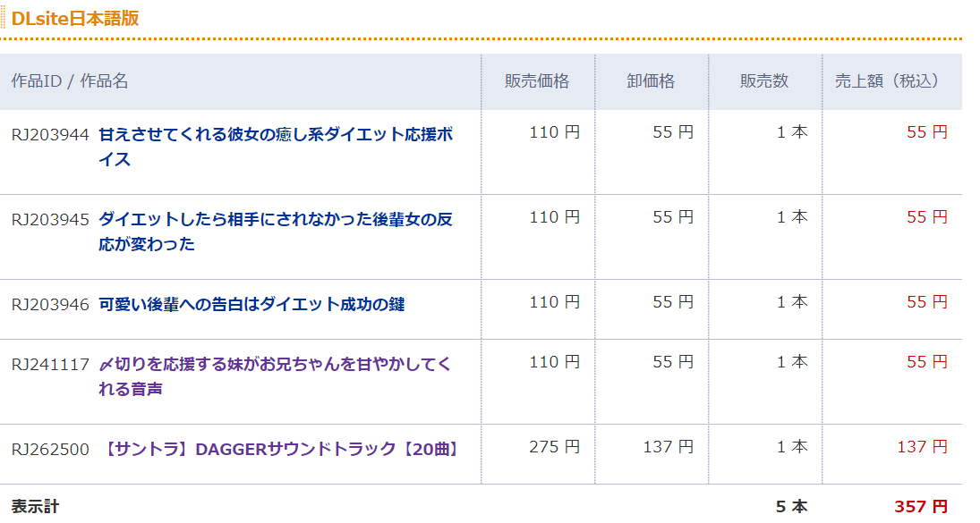 DLsiteの売上の内訳(2020/04/25)