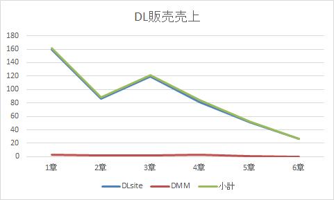 DL販売売上の折れ線グラフ