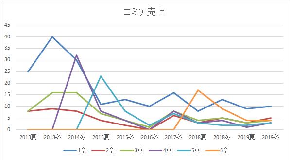 コミケ売上の折れ線グラフ
