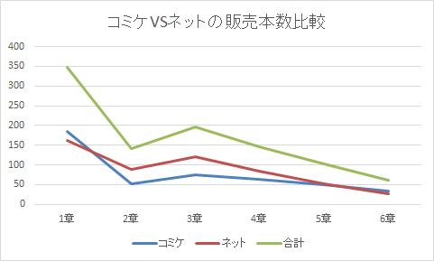 コミケVSネット 売上本数グラフ
