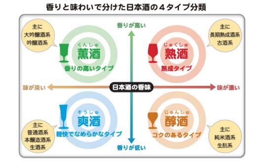 日本酒初心者のために。おいしい日本酒の飲み方・選び方
