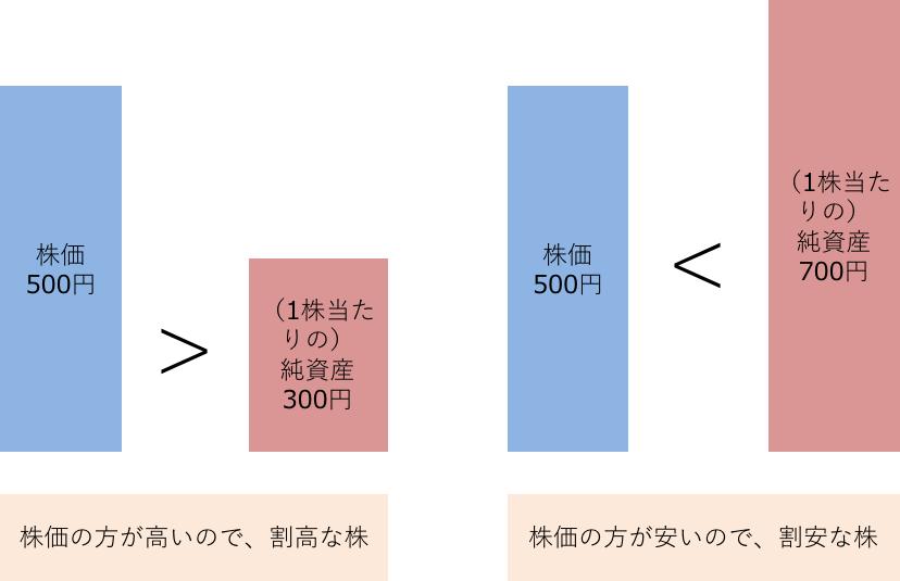 1株当たりの純資産と株価の比較